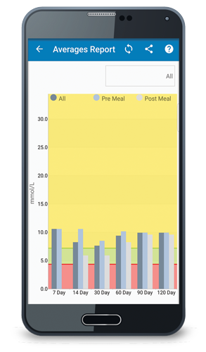 TRUE Manager AIR app average report screenshot mmol