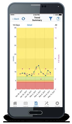 True manager air app trend report screenshot mmol